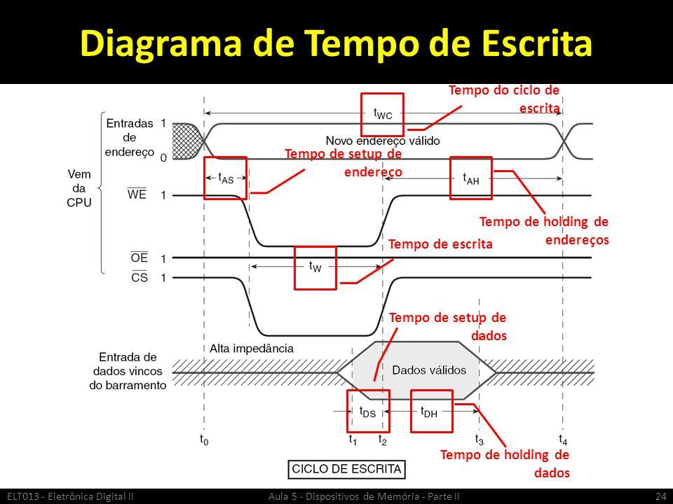 Diagrama de Tempo de Escrita