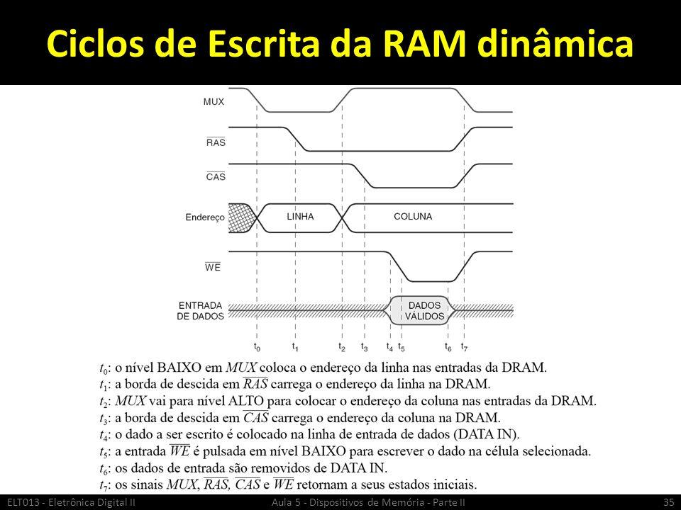 Ciclos de Escrita da RAM dinâmica