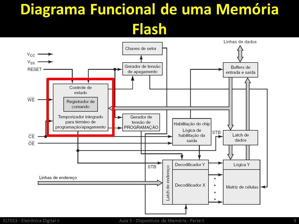 Diagrama Funcional de uma Memória Flash