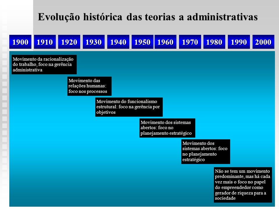 Evolução histórica das teorias a administrativas