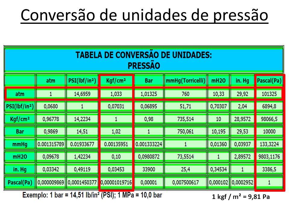 Conversão de unidades de pressão