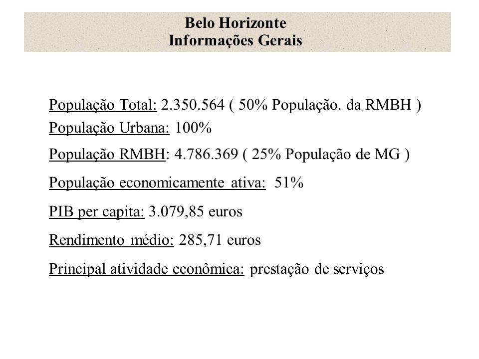 Belo Horizonte Informações Gerais. População Total: 2.350.564 ( 50% População. da RMBH ) População Urbana: 100%