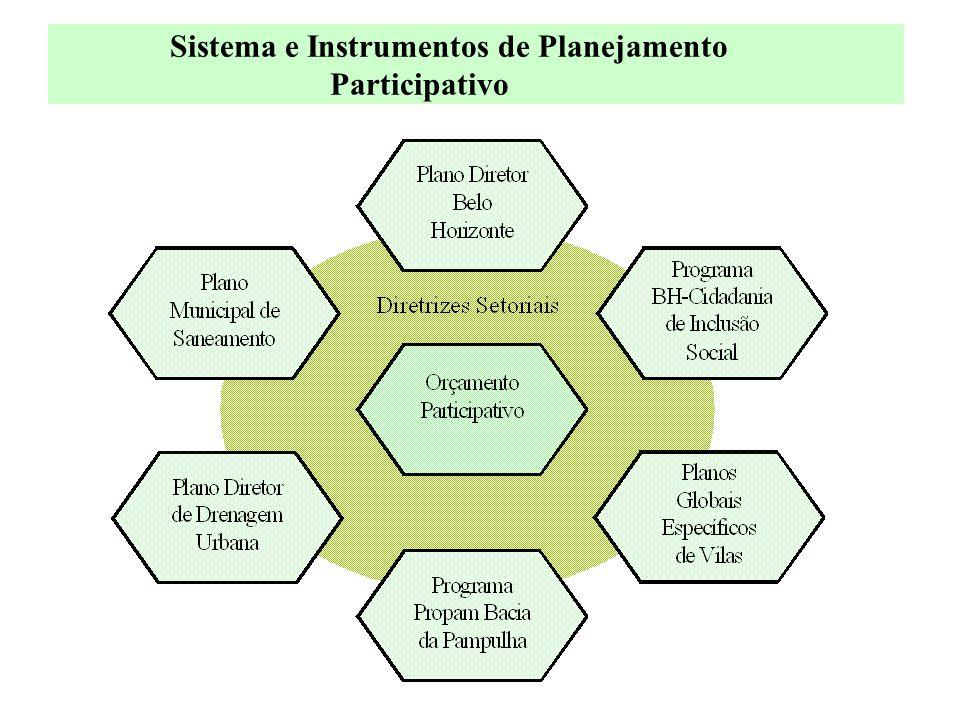 Sistema e Instrumentos de Planejamento Participativo