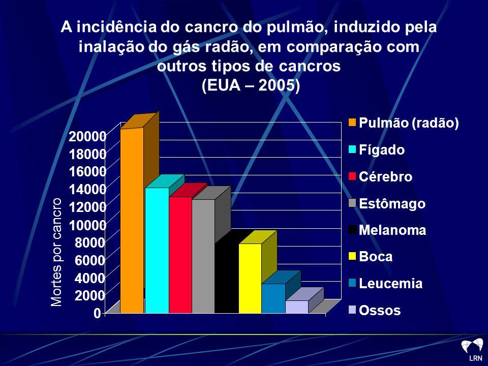 A incidência do cancro do pulmão, induzido pela inalação do gás radão, em comparação com outros tipos de cancros