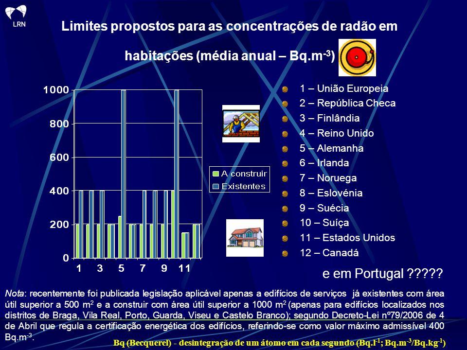 Limites propostos para as concentrações de radão em habitações (média anual – Bq.m-3)