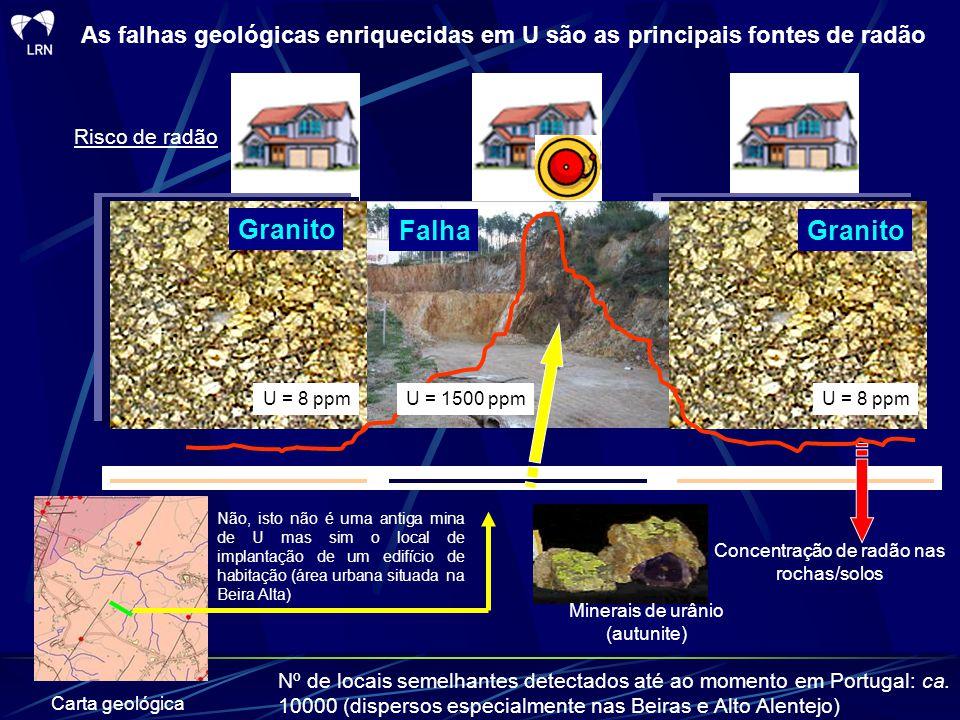 As falhas geológicas enriquecidas em U são as principais fontes de radão