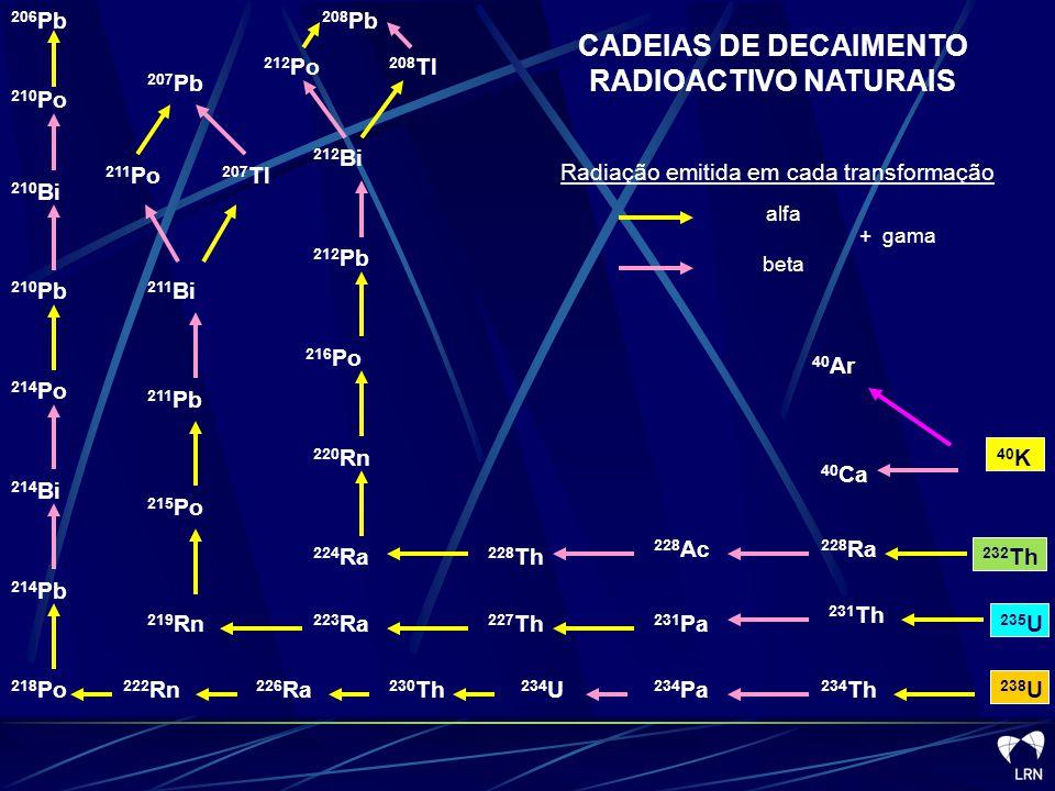 CADEIAS DE DECAIMENTO RADIOACTIVO NATURAIS