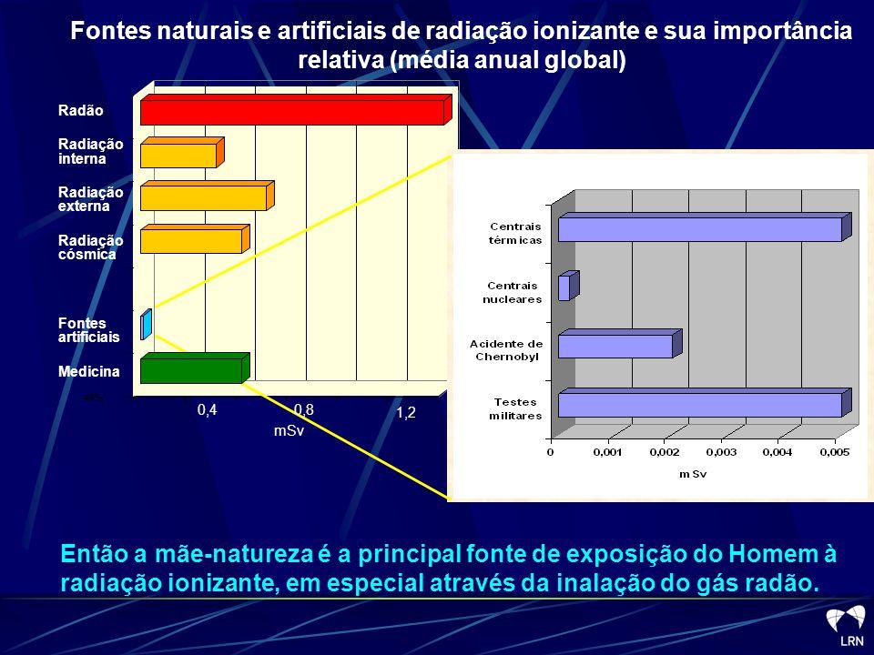 Fontes naturais e artificiais de radiação ionizante e sua importância relativa (média anual global)