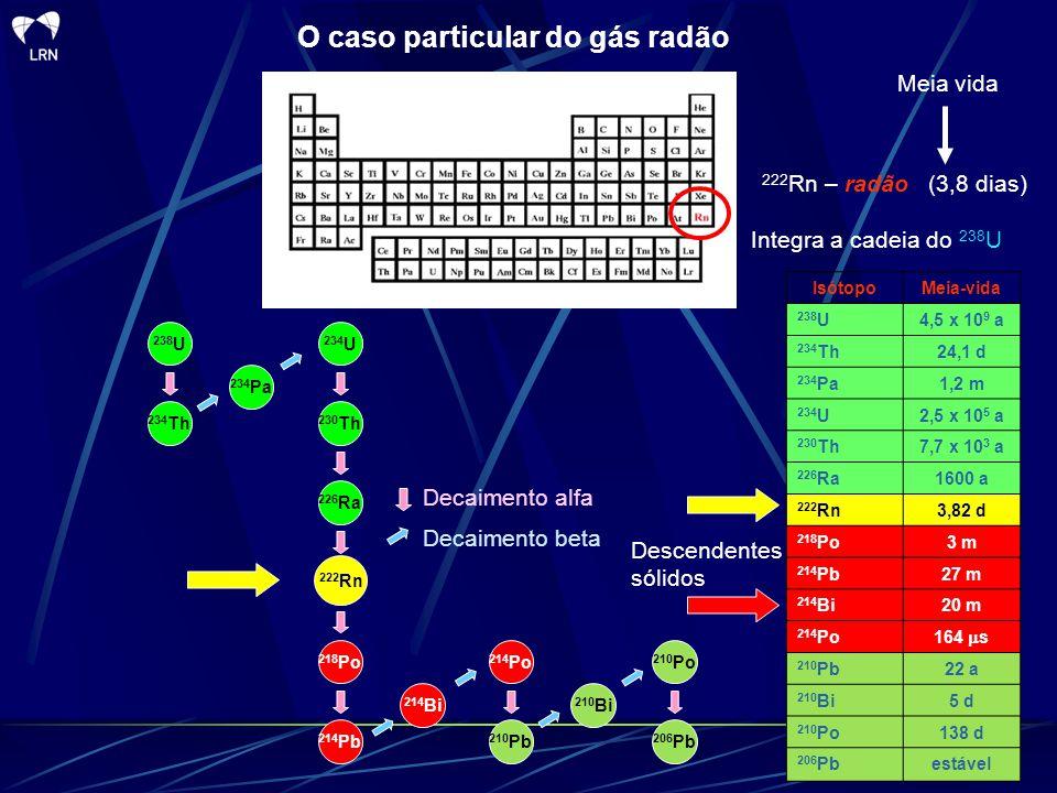 O caso particular do gás radão