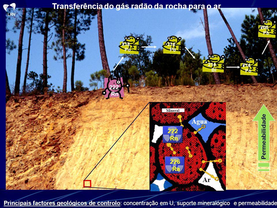 Transferência do gás radão da rocha para o ar