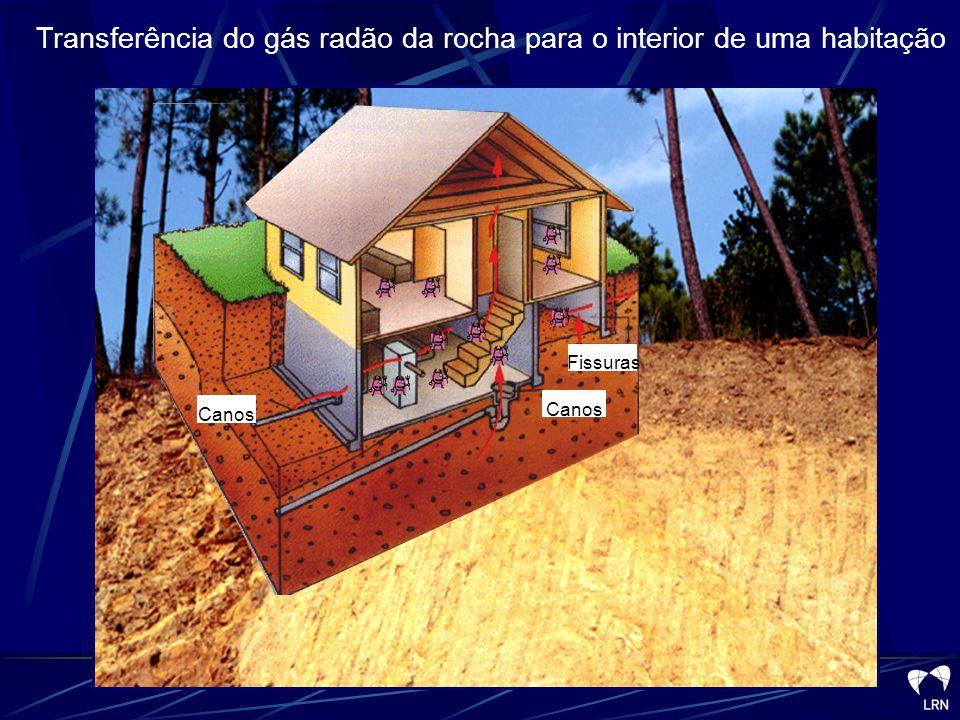 Transferência do gás radão da rocha para o interior de uma habitação