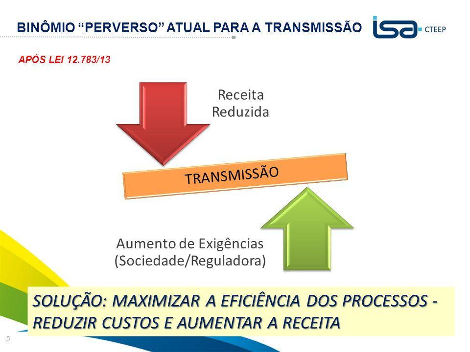BINÔMIO PERVERSO ATUAL PARA A TRANSMISSÃO