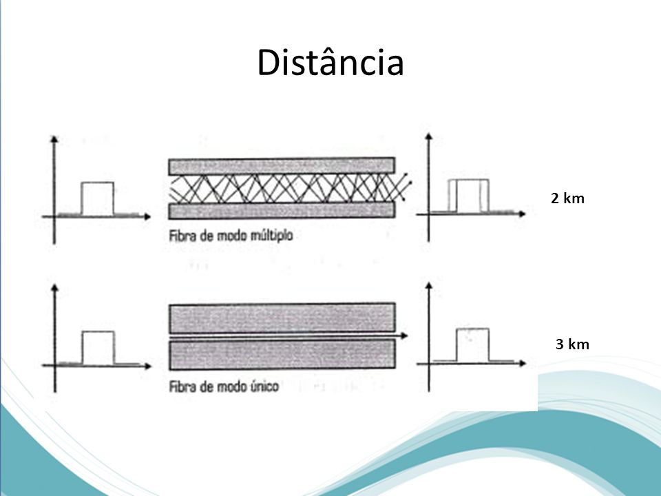 Distância 2 km. Os cabos de fibra óptica atingem distâncias bem maiores do que os outros cabos. Estas distâncias.