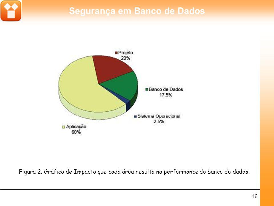 Figura 2. Gráfico de Impacto que cada área resulta na performance do banco de dados.