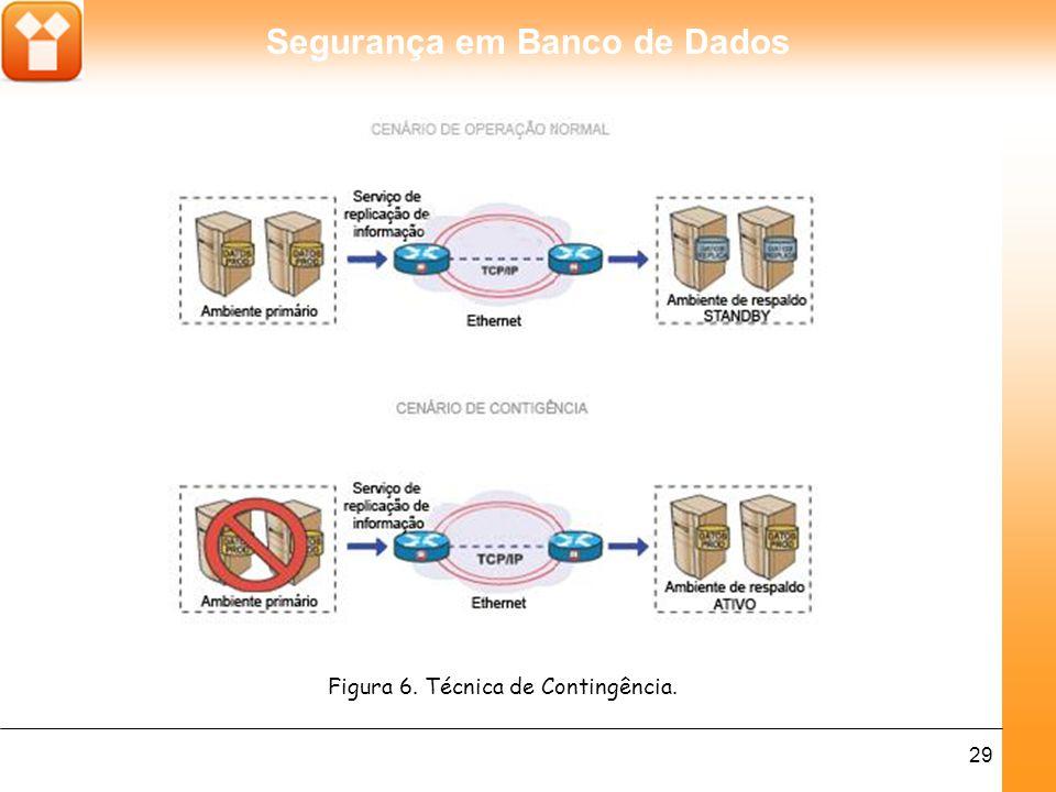 Figura 6. Técnica de Contingência.