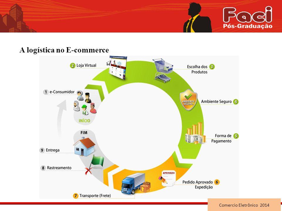 A logística no E-commerce