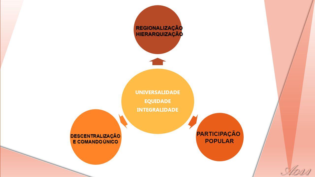 PARTICIPAÇÃO POPULAR UNIVERSALIDADE EQUIDADE INTEGRALIDADE