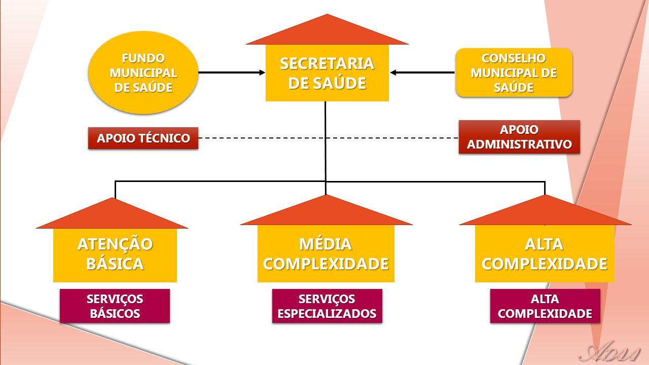 SECRETARIA DE SAÚDE ATENÇÃO BÁSICA MÉDIA COMPLEXIDADE