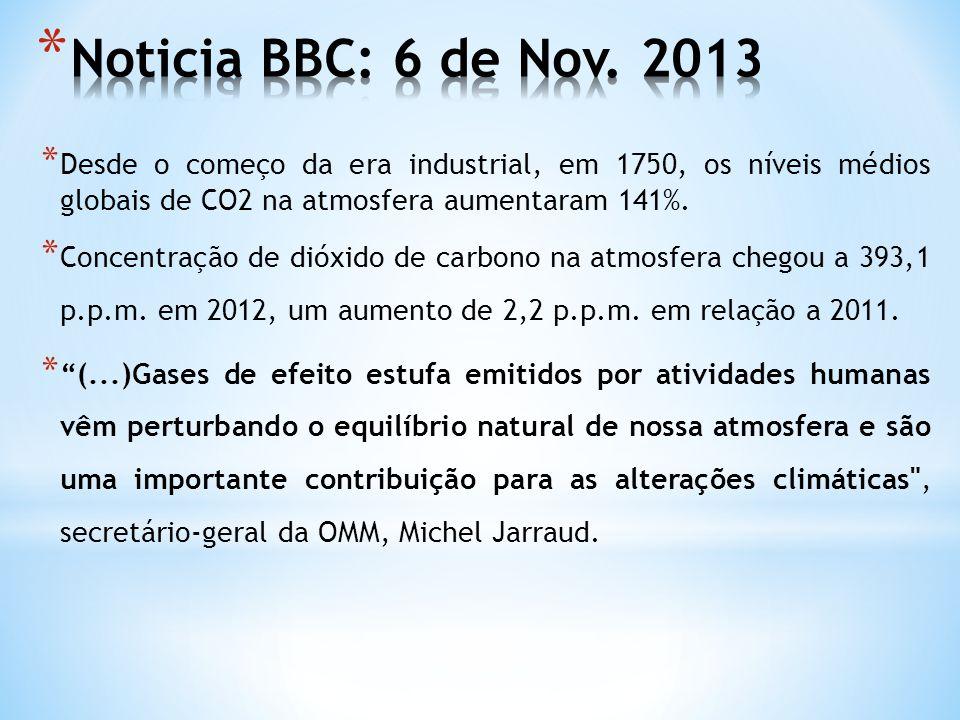 Noticia BBC: 6 de Nov. 2013 Desde o começo da era industrial, em 1750, os níveis médios globais de CO2 na atmosfera aumentaram 141%.