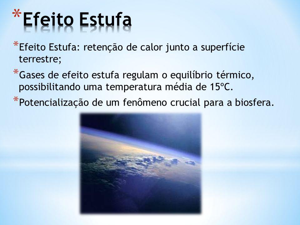 Efeito Estufa Efeito Estufa: retenção de calor junto a superfície terrestre;