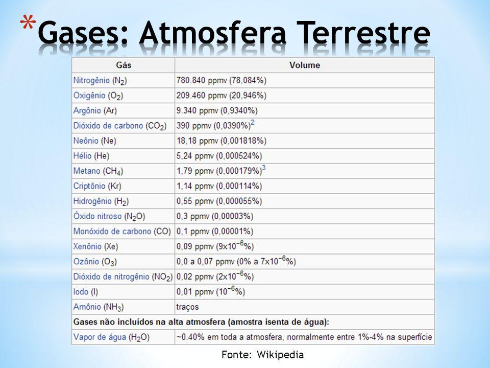 Gases: Atmosfera Terrestre