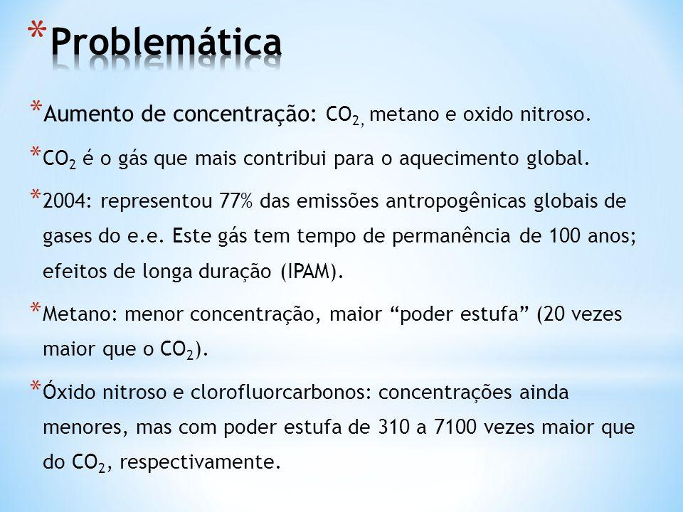 Problemática Aumento de concentração: CO2, metano e oxido nitroso.