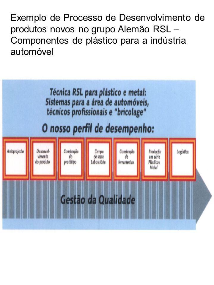 Exemplo de Processo de Desenvolvimento de