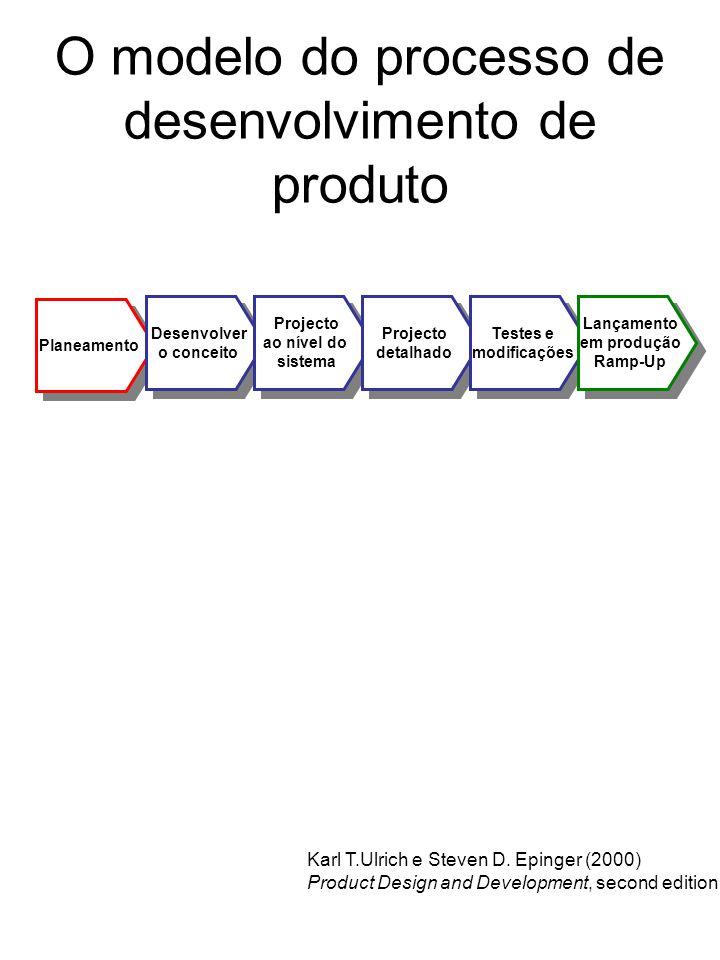 O modelo do processo de desenvolvimento de produto