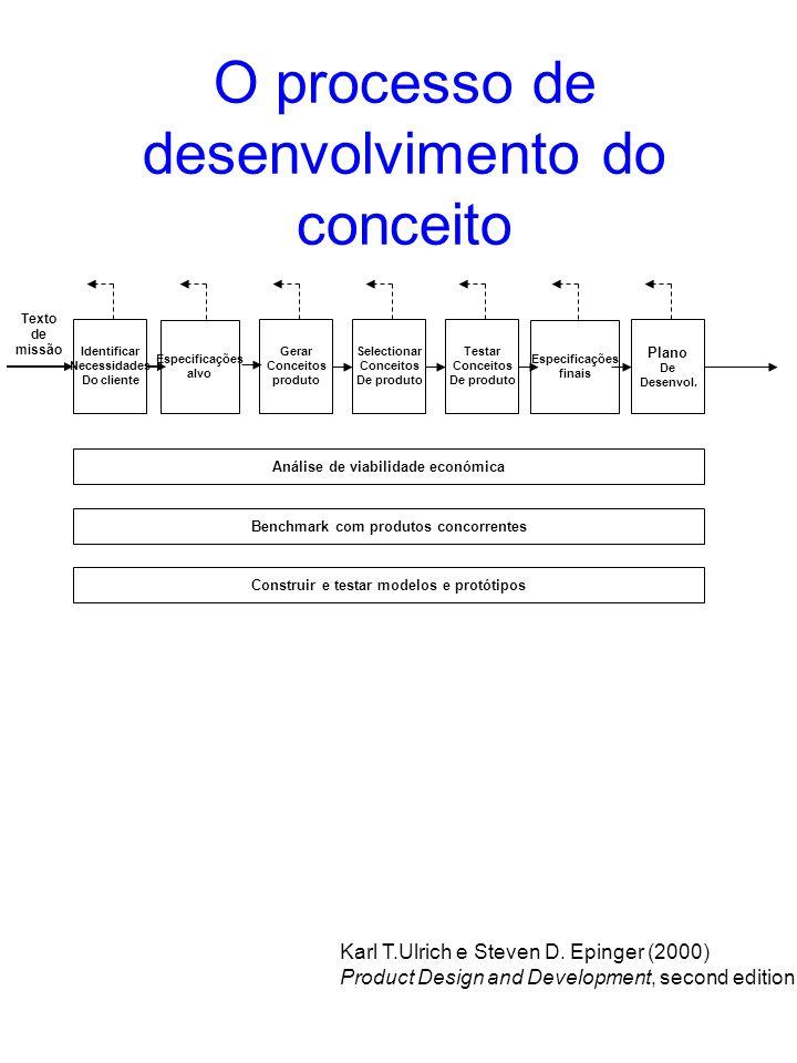 O processo de desenvolvimento do conceito