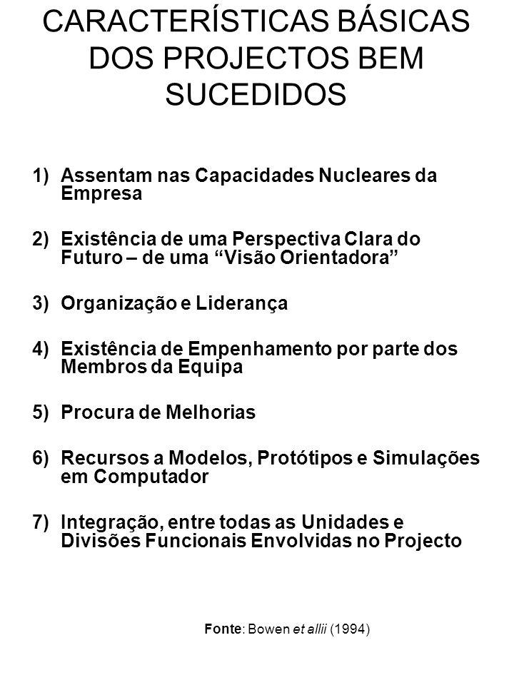 CARACTERÍSTICAS BÁSICAS DOS PROJECTOS BEM SUCEDIDOS