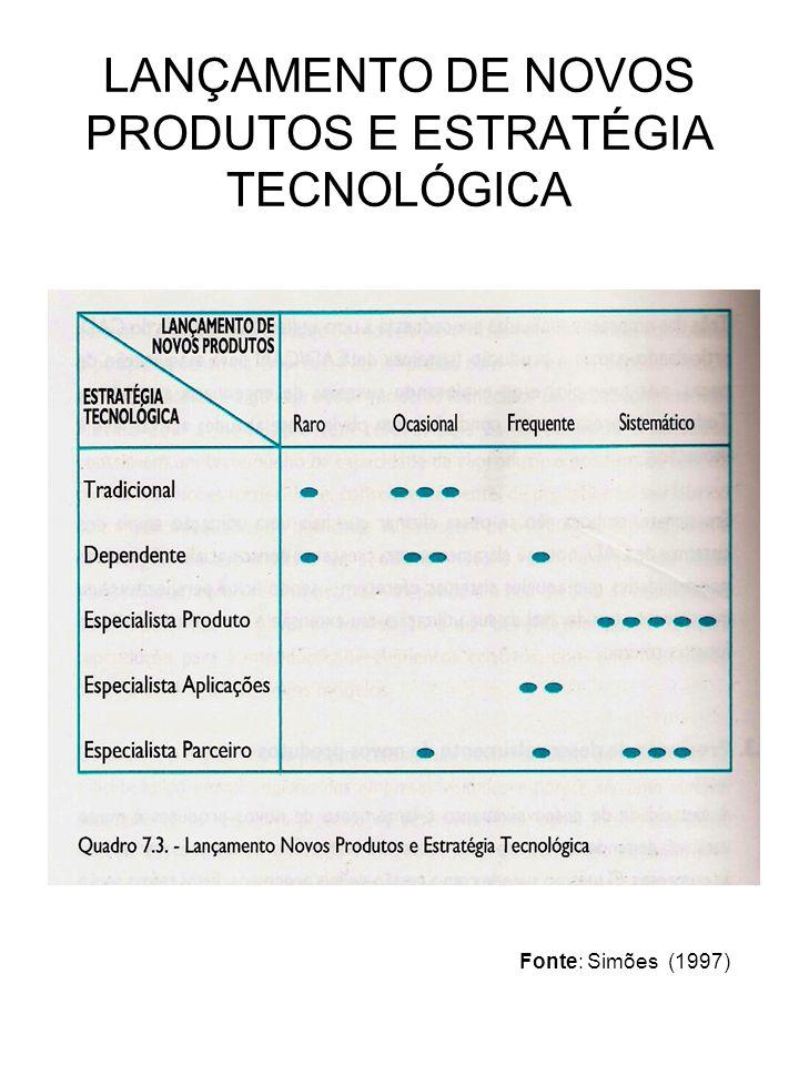 LANÇAMENTO DE NOVOS PRODUTOS E ESTRATÉGIA TECNOLÓGICA