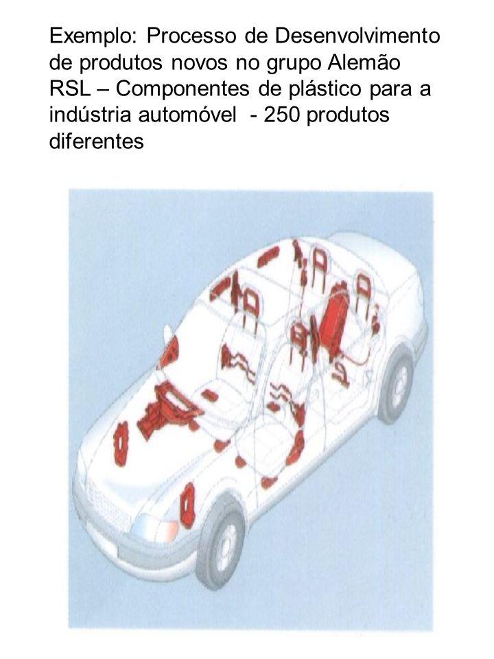 Exemplo: Processo de Desenvolvimento de produtos novos no grupo Alemão RSL – Componentes de plástico para a indústria automóvel - 250 produtos diferentes