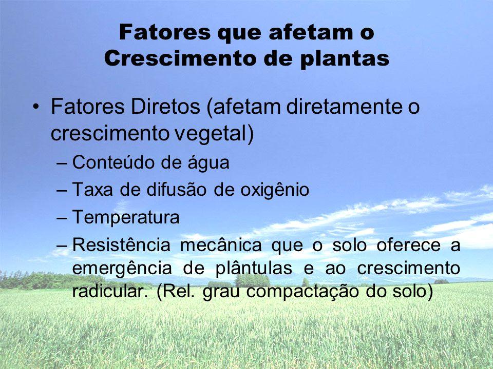 Fatores que afetam o Crescimento de plantas