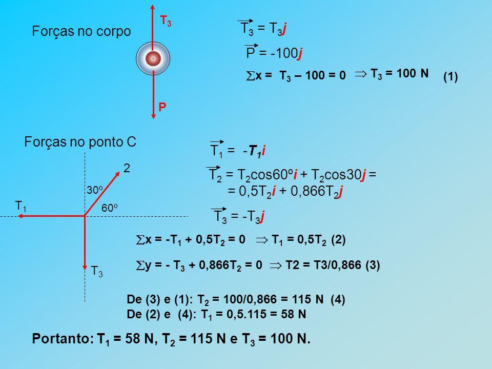 T3 = T3j Forças no corpo P = -100j Forças no ponto C T1 = -T1i