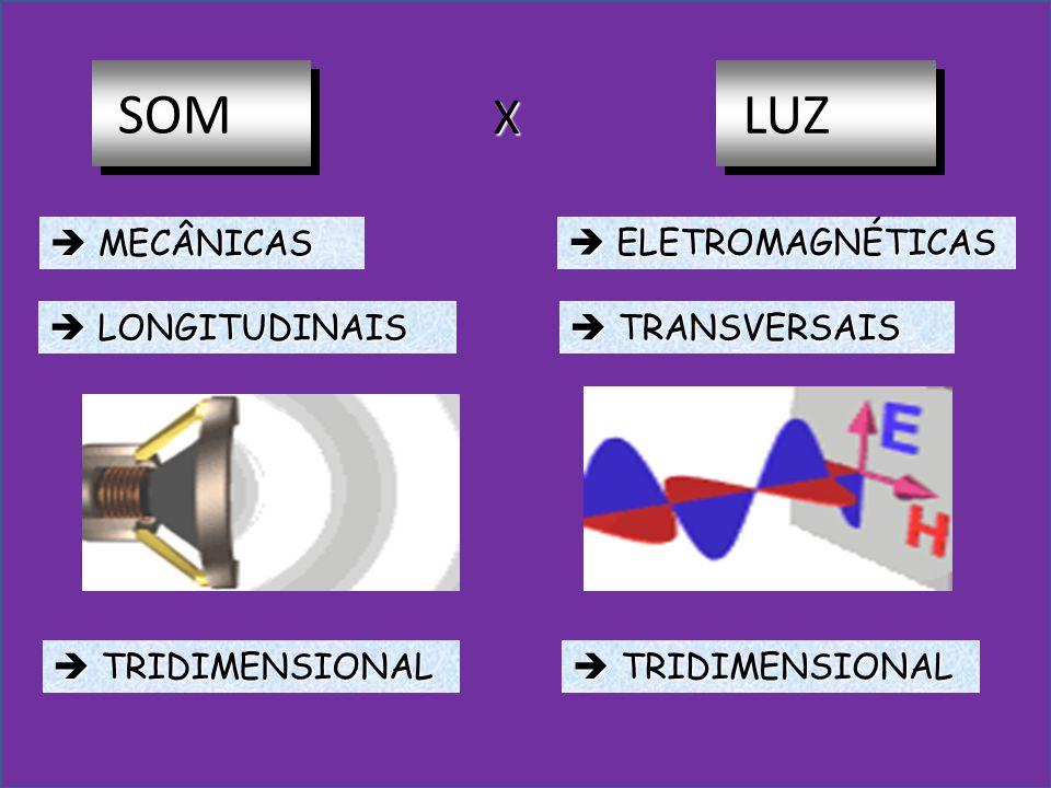 SOM LUZ X  MECÂNICAS  ELETROMAGNÉTICAS  LONGITUDINAIS