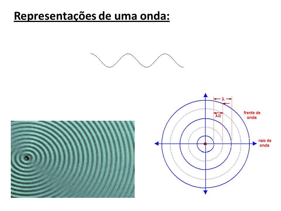 Representações de uma onda::