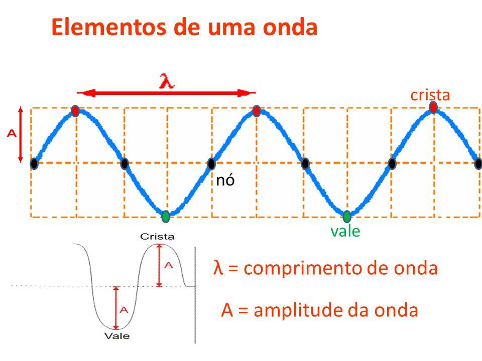Elementos de uma onda λ = comprimento de onda A = amplitude da onda