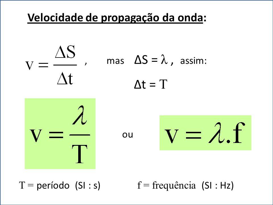 ∆t = T Velocidade de propagação da onda: , mas ∆S = λ , assim: ou