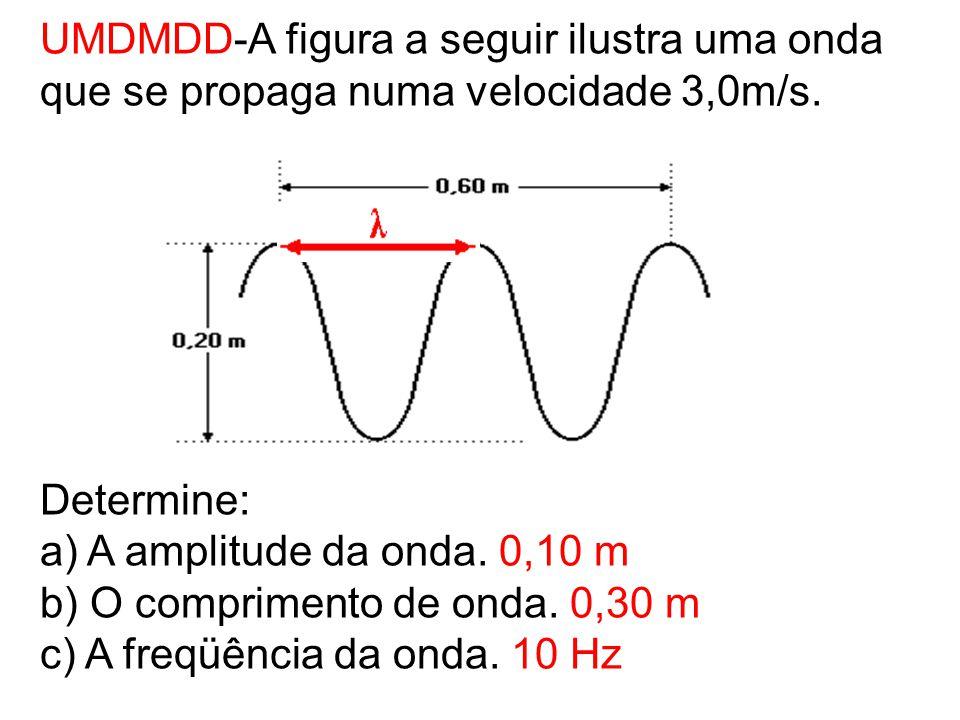 UMDMDD-A figura a seguir ilustra uma onda que se propaga numa velocidade 3,0m/s.