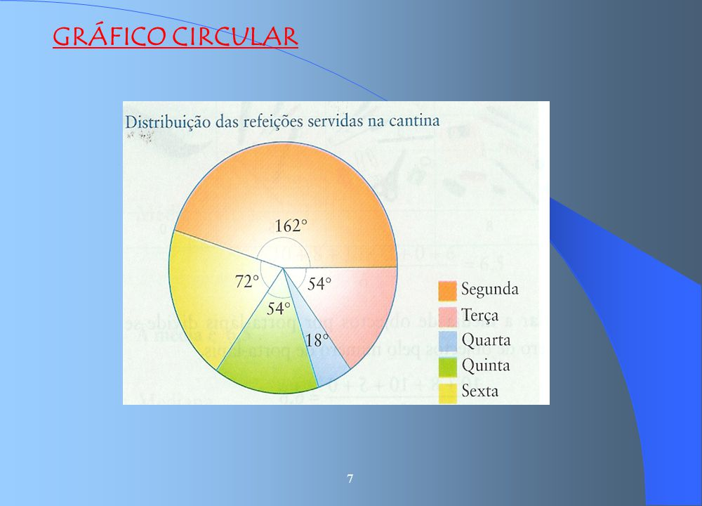 GRÁFICO CIRCULAR 7