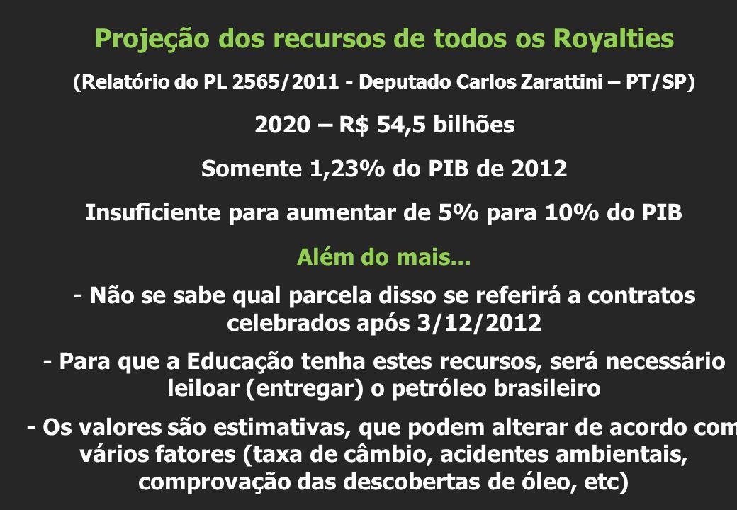Projeção dos recursos de todos os Royalties