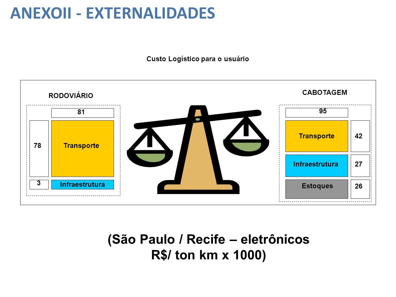 Custo Logístico para o usuário (São Paulo / Recife – eletrônicos