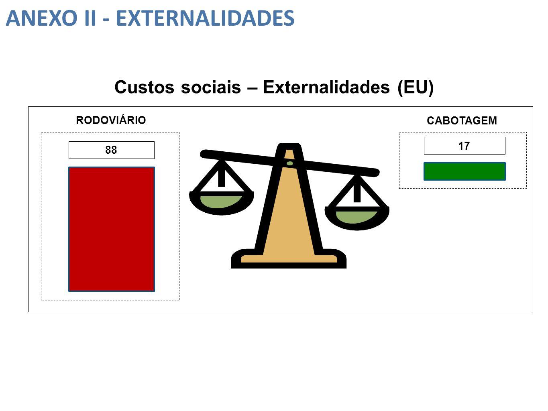 Custos sociais – Externalidades (EU)