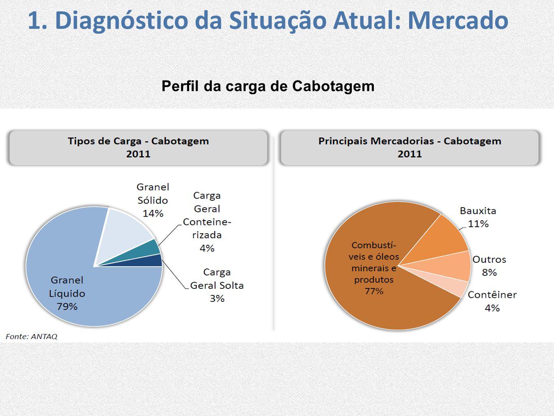 Perfil da carga de Cabotagem