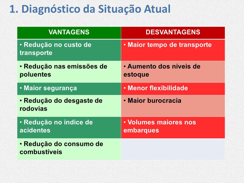 1. Diagnóstico da Situação Atual