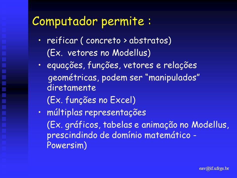 Computador permite : reificar ( concreto > abstratos)