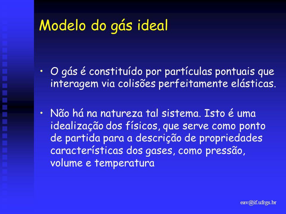 Modelo do gás ideal O gás é constituído por partículas pontuais que interagem via colisões perfeitamente elásticas.