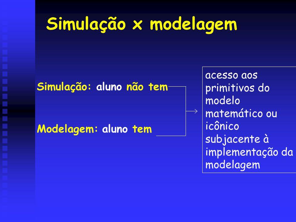 Simulação x modelagem Simulação: aluno não tem. Modelagem: aluno tem.