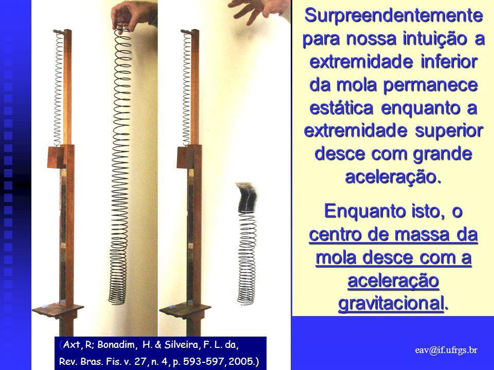 Surpreendentemente para nossa intuição a extremidade inferior da mola permanece estática enquanto a extremidade superior desce com grande aceleração.