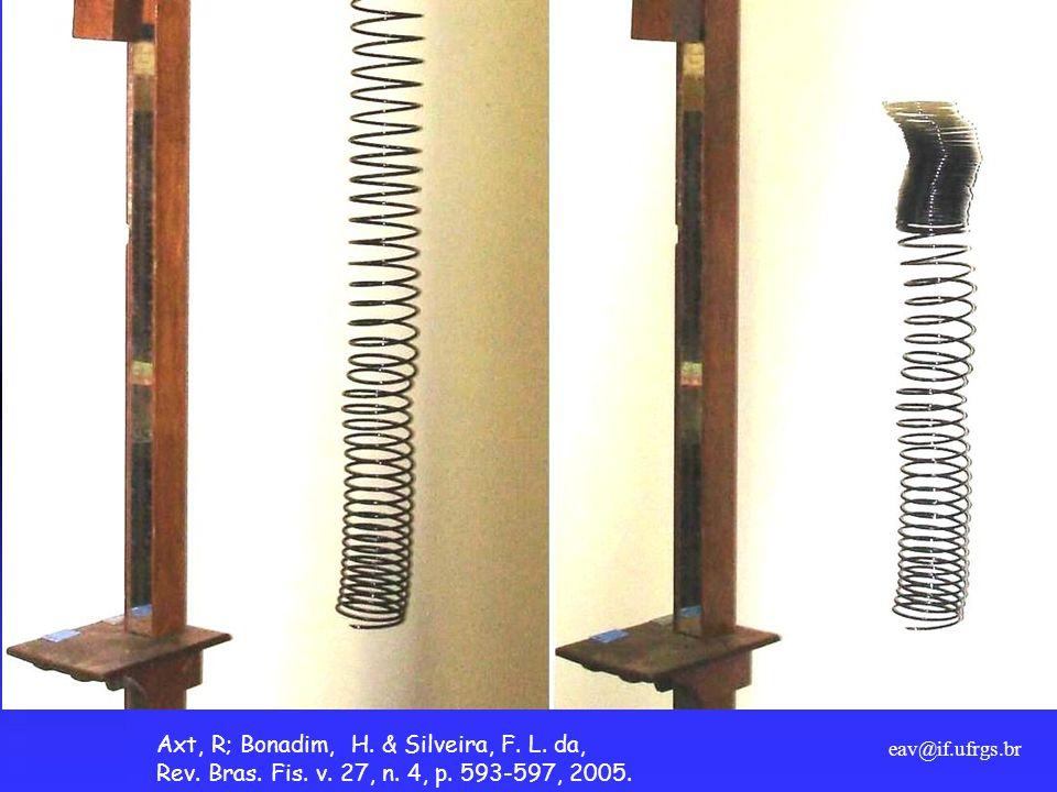 Axt, R; Bonadim, H. & Silveira, F. L. da,